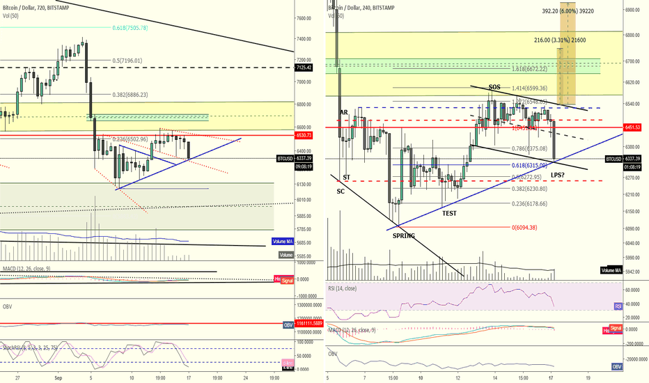 BTCUSD: DXY dropping, Gold rising, and Bitcoin selling off?