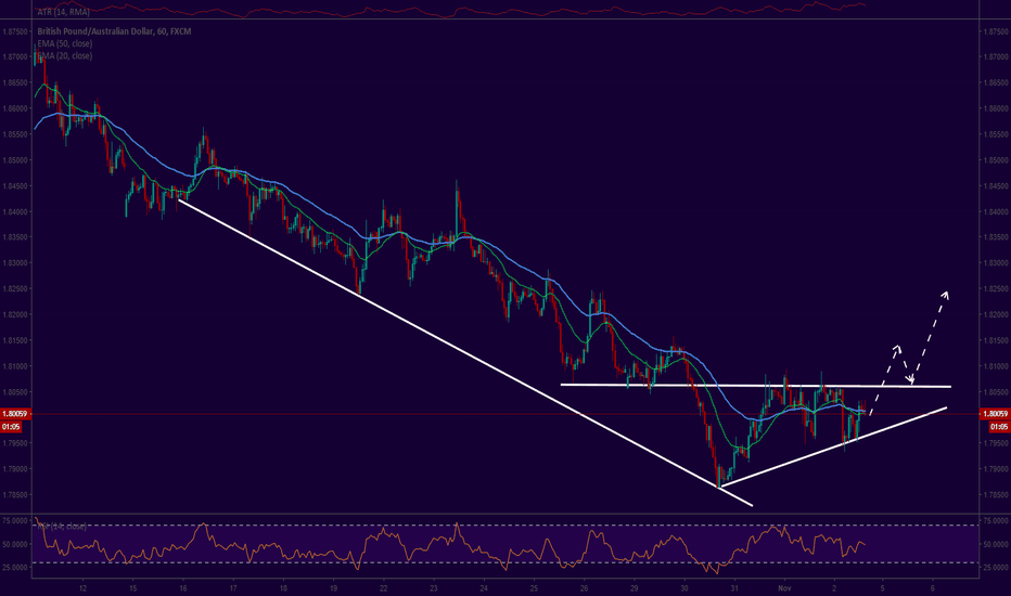GBPAUD: GBP/AUD COUNTERTREND