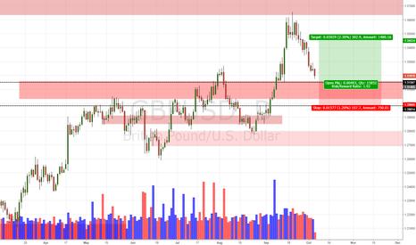 GBPUSD: GBP/USD Daily Update (10/5/17)