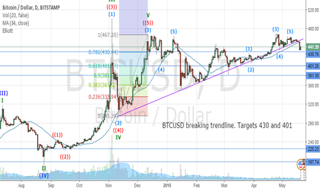 BTCUSD: BTC SELL IDEA