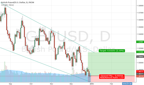 GBPUSD: GBPUSD Long Channel