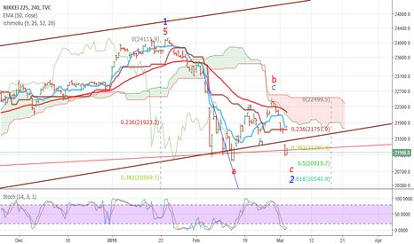 NI225: NIKKEI possible ST count and target