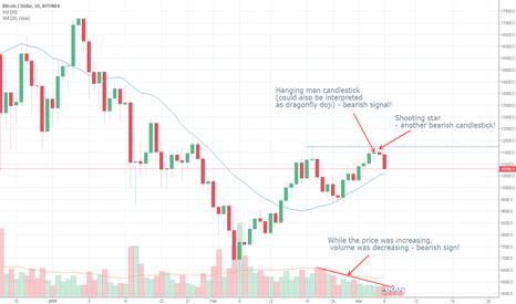 BTCUSD: Bitcoin chart is bearish?