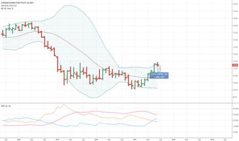 FXE: FXE Monthly Range