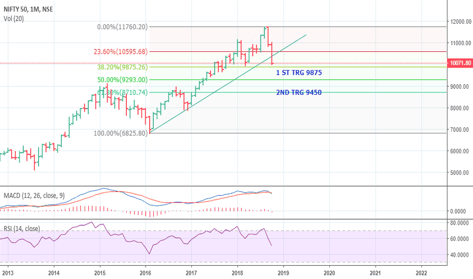 NIFTY: NIFTY LIKELY HEADING TO 9875