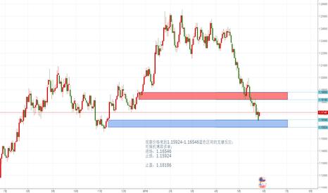 EURUSD: 观察价格来到1.15924-1.16546蓝色区间的支撑反应; 可择机博弈多单;