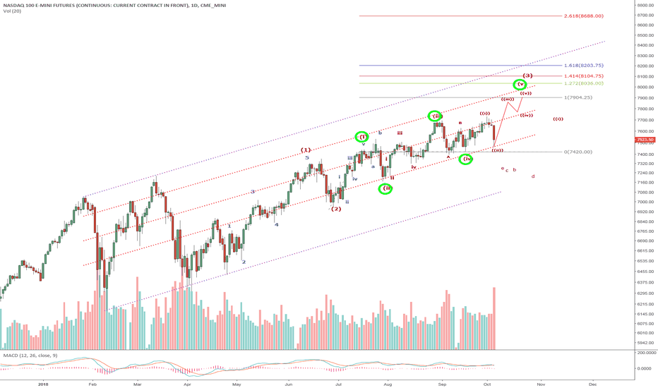 NQ1!: NQ1/QQQ/NASDAQ-A huge Wave (ii) of 3 correction bounced off the