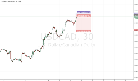 USDCAD: Intraday S&D trade #8- USDCAD short