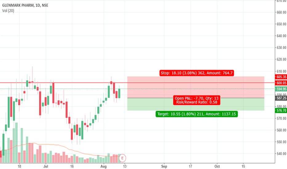 GLENMARK: Glenmark short idea