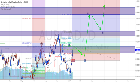 AUDCAD: Ewave with SUPPLY and DEMAND zones