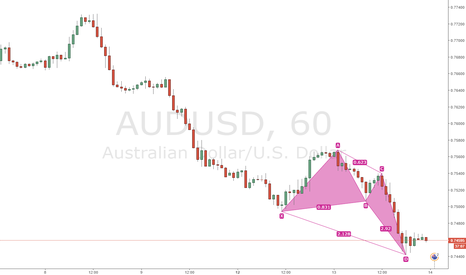 AUDUSD: AUDUSD Bullish Deep Crab on 1H CHart