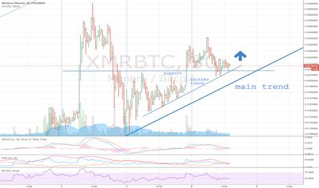 XMRBTC: XMR could jump