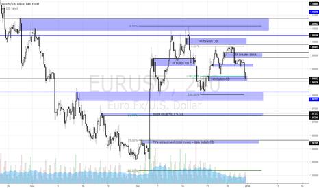 EURUSD: fiber  chart (2-1-2016)