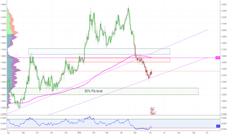 GBPUSD: GBP / USD - Sell traps for Cable - SHORT