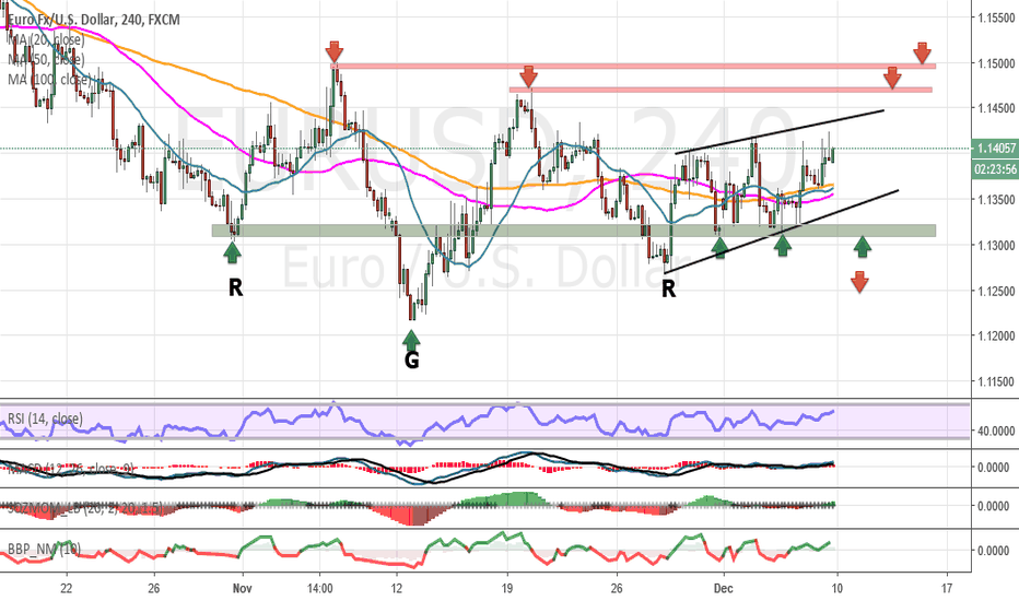 EURUSD: Weekly commentary for EUR / USD pair on 10/12/14/12
