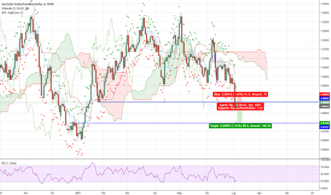 AUDCAD: Trend continuation su AUDCAD daily