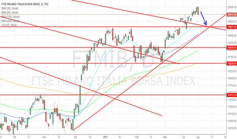 FTMIB: Ftse Mib short su pattern di prezzo!