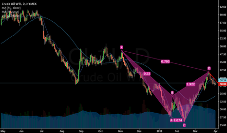 CL1!: CRUDEOIL - Bearish Cypher pattern