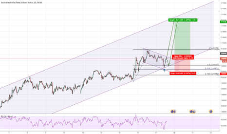 AUDNZD: Break of Minor Channel and Channel continuation