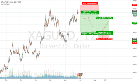 XAGUSD: Silver/U.S. Dollar | Short - Long