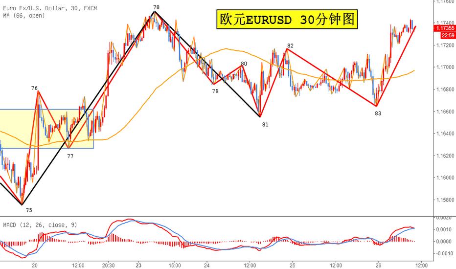 EURUSD: 欧元/美元