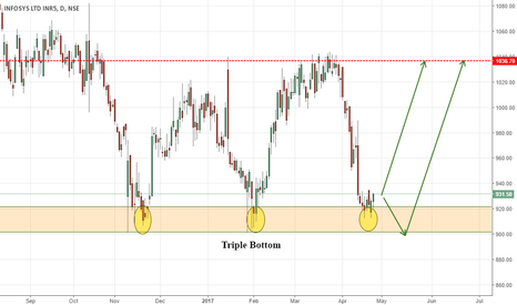 INFY: INFOSYS TRIPLE BOTTOM NEAR THE SUPPORT ZONE