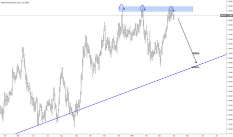GBPCHF: GBPCHF dont miss this short!