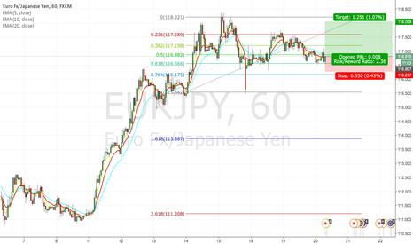 EURJPY: Buy opportunity for EURJPY