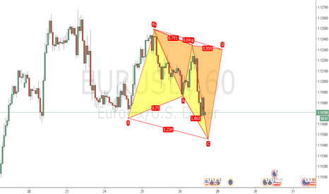 EURUSD: Bullish butterfly at 1.1145 or Bearish cypher at 1.1230