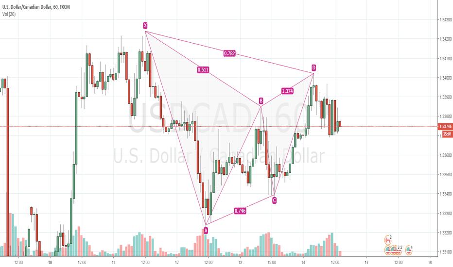 USDCAD: Gartely advanced pattern on 60 min USDCAD
