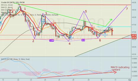 USOIL: US Crude oil ..Cheak my resistance line.not break that..