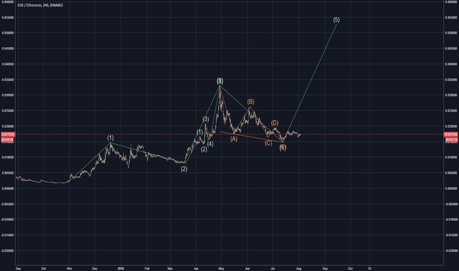 EOSETH: Get READY for the most IMPULSIVE EOS 3 wave!