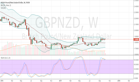 GBPNZD: Slow Brexit Negotiations weakens the Pound-GBPNZD-Sell