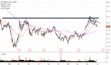 SSYS: SSYS Short