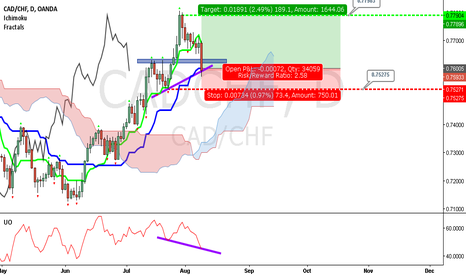 CADCHF: CAD/CHF D1 Long 9-Aug-2017