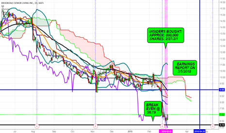 BKD: BKD- Write A Call Option
