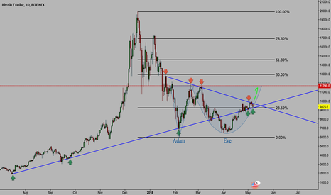 BTCUSD: BTC: The Big Picture, Don't Miss It