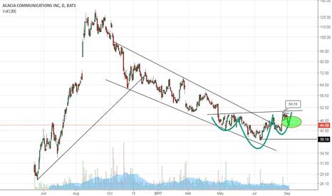 ACIA: inverse H&S still in tact IMO