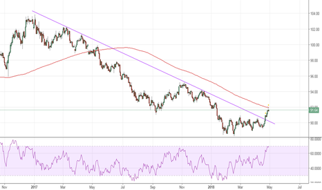 DXY: Dollar Index Outlook
