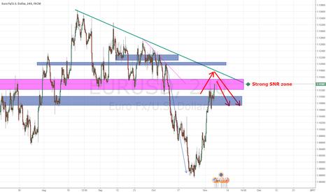 EURUSD: EURUSD might be down ( Next week analysis)