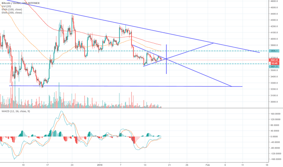 BTCUSD: Consolidating with bitcoin