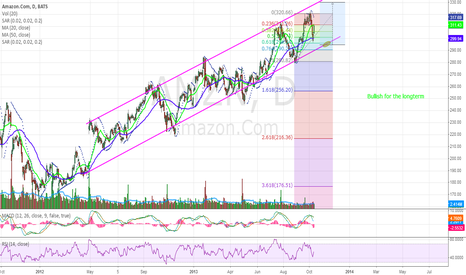 AMZN: Amazon has gone up and will keep going up