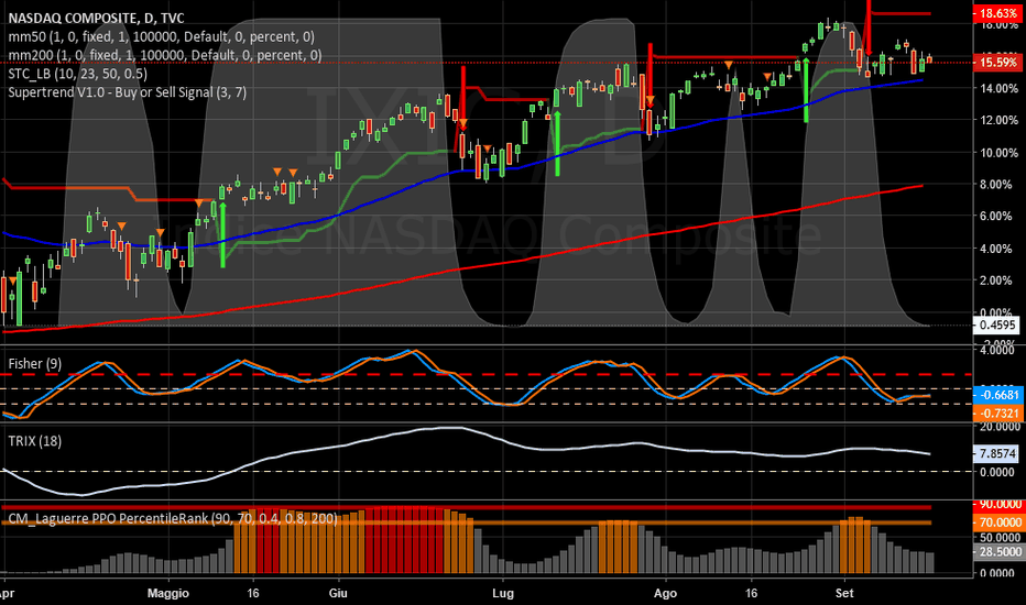 IXIC: NASDAQ   -   Supertrend e STC negativi