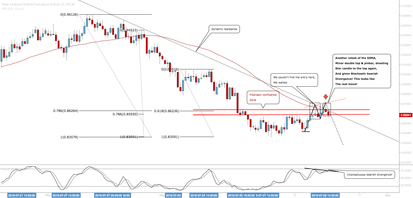 NZDCAD: Looking For Move to Downside Off Of Nice Level! #Forex