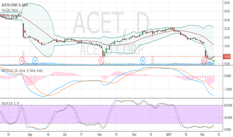 ACET: oversold and crawling