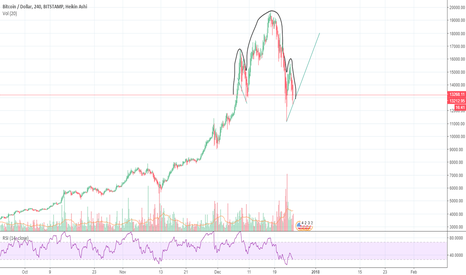 BTCUSD: Dangerous looking Head and Shoulder on BITCOIN