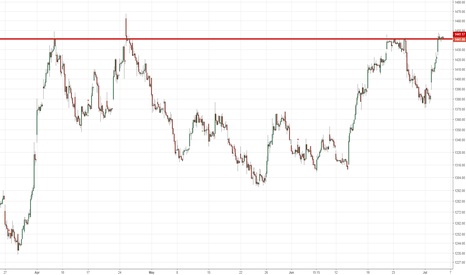 RELIANCE: Reliance at resistance level