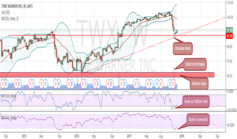 TWX: Time Warner ready for a bullish rebound?