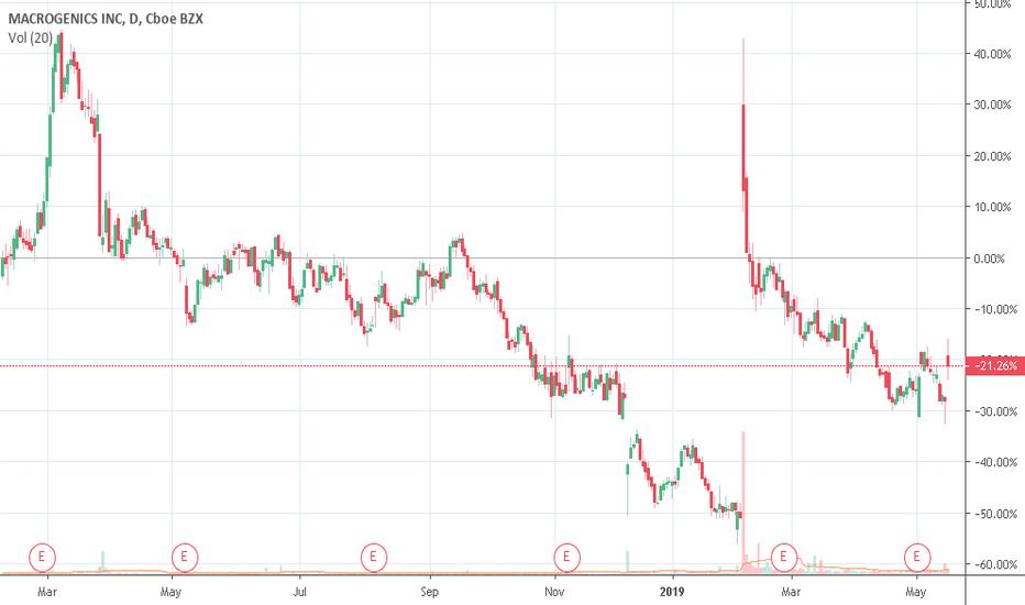 MGNX Stock Price and Chart — NASDAQ:MGNX — TradingView