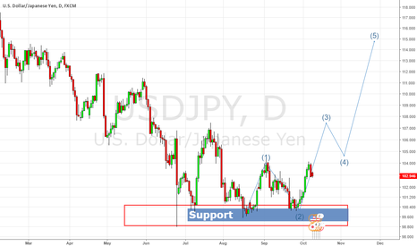 USDJPY: LONG UJ After second bounce off support.